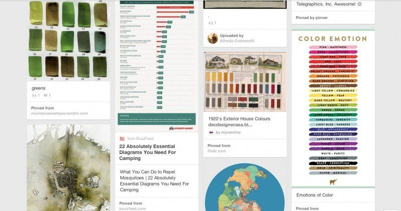 Alternative Mapping: Pinterest stream